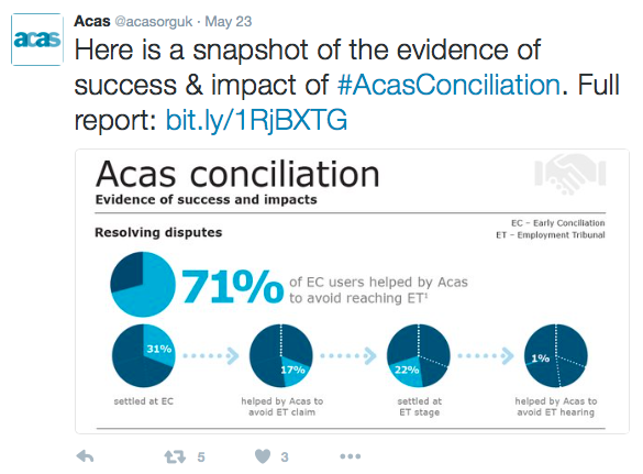 71 Of Acas Research Is Rubbish Labour Pains